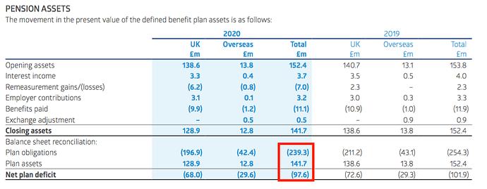 RNO AR 2020 pension assets liabilities deficit