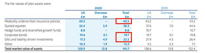 RNO AR 2020 pension asset split