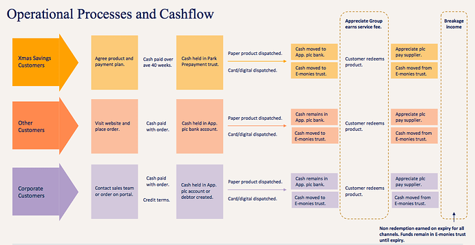 APP operational processes and cash flow