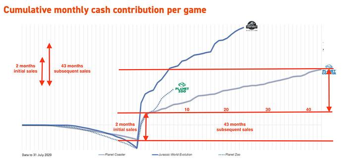 FDEV cash contribution planet coaster