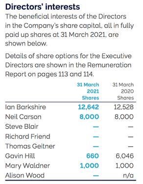 OXIG AR 2021 board shares