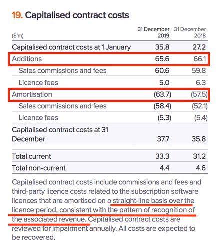AVST AR 2019 contract costs