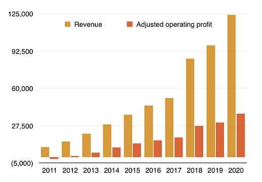 spreadsheet revenue profit