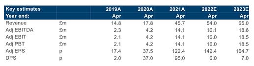 BOTB finncap forecasts 2021-06-16
