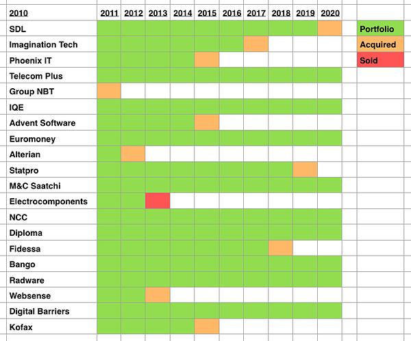 spreadsheet 2010 class