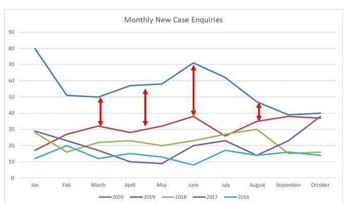 manolete_monthly_case_enquiries