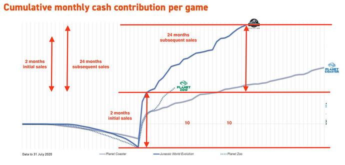 FEDV cash contribution Jurassic World