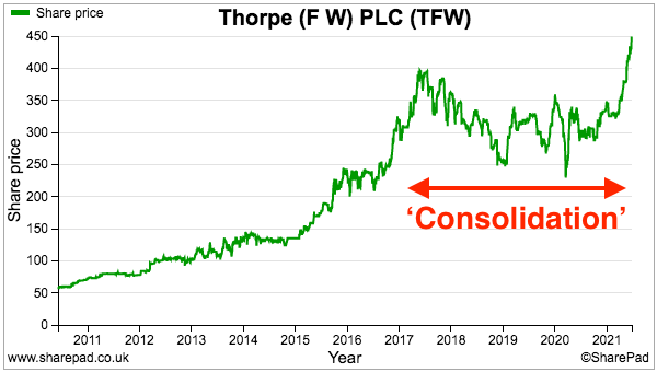 2021 Q2 TFW sharepad share price