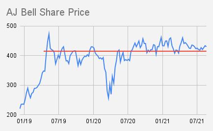 AJ Bell Share Price