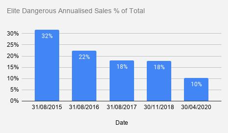 Elite Dangerous Annualised Sales % of Total