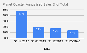 Planet Coaster Annualised Sales % of Total