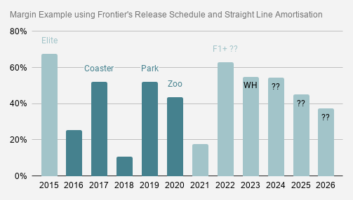 Margin Example using Frontier's Release Schedule and Straight Line Amortisation