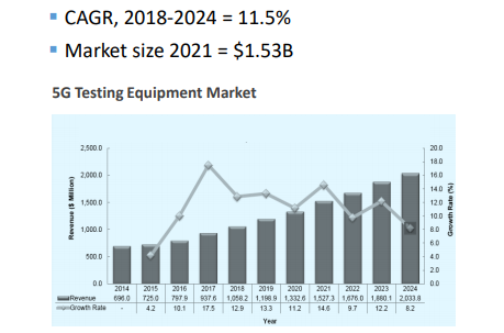 clx_telco_test_market_growth