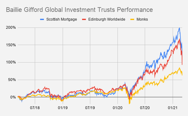 Baillie Gifford Global Investment Trusts Performance (1)