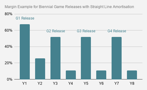 Margin Example for Biennial Game Releases with Straight Line Amortisation