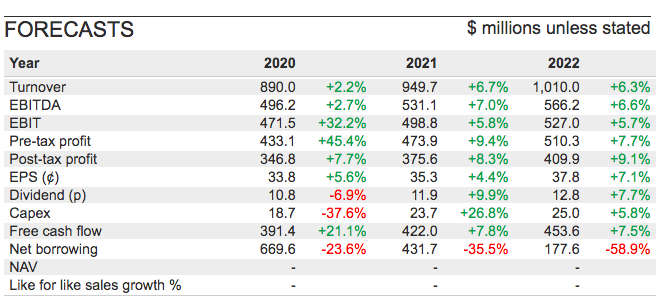 AVST sharepad forecasts