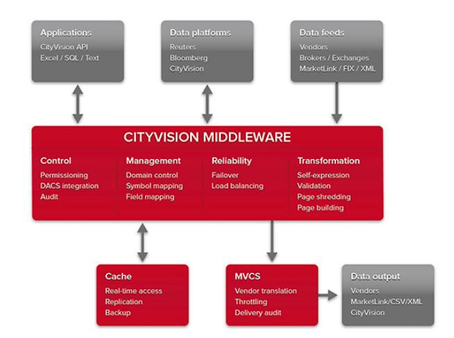 ARC middleware