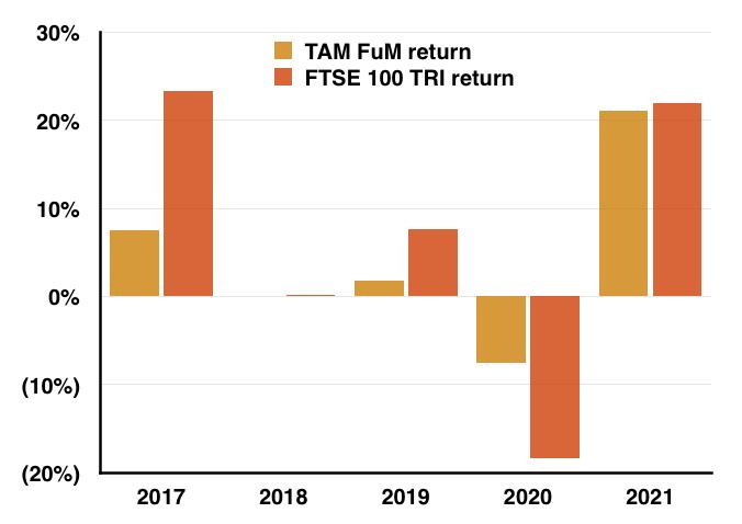 TAM vs FTSE TRI